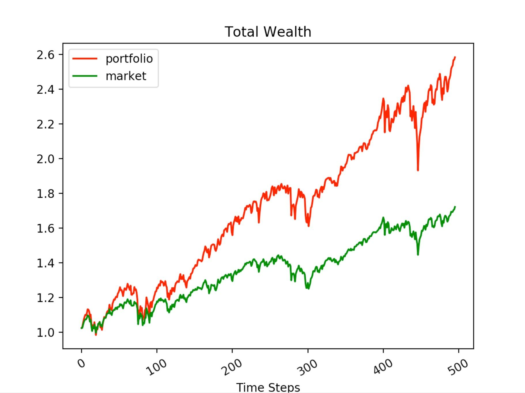 Figure 1 Q-learning result (left) vs DDPG result (right): Portfolio value vs market value without cash installment and adjust weights daily