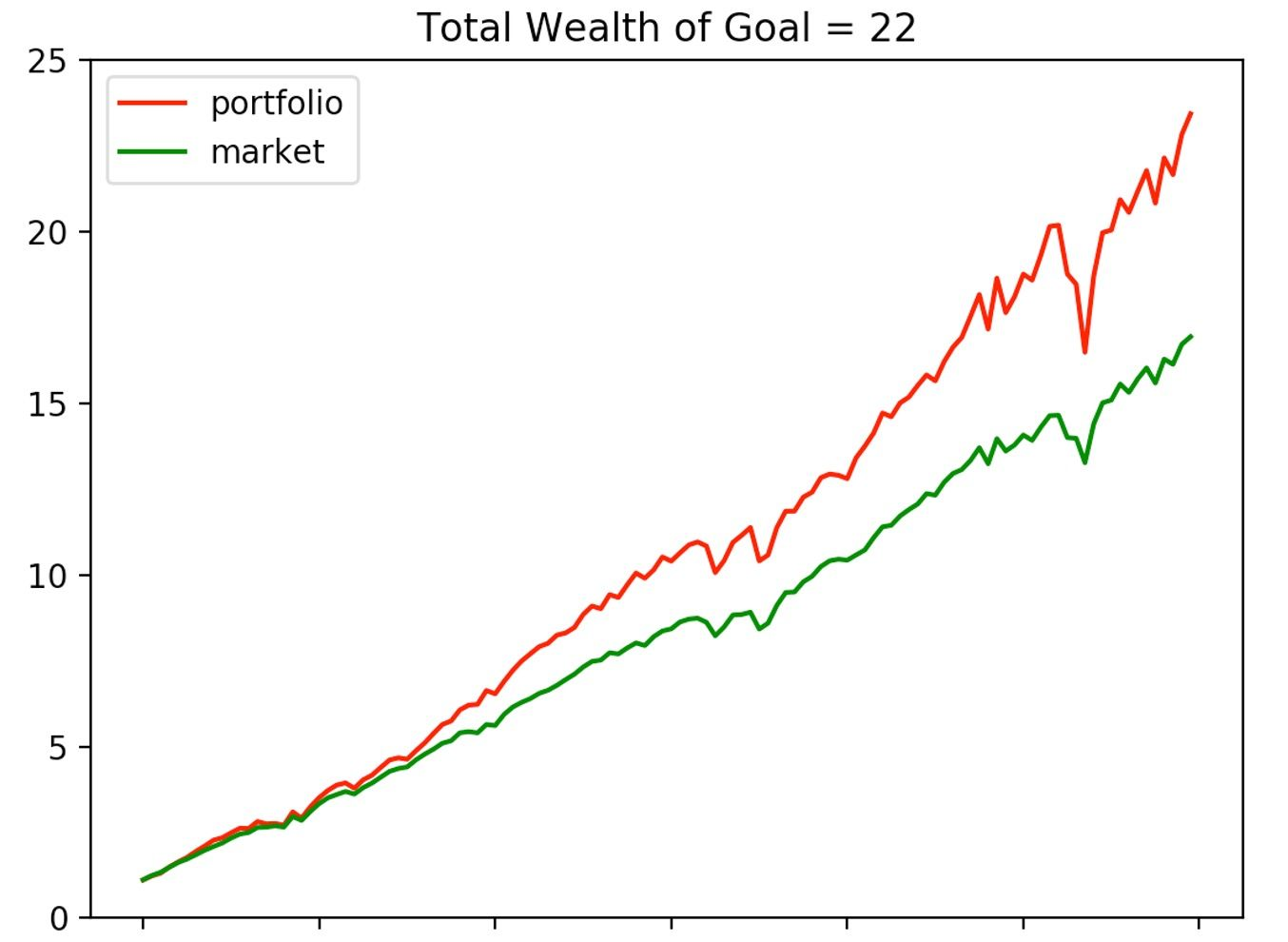 Figure 2 Total wealth and weights of incremental goal achievement